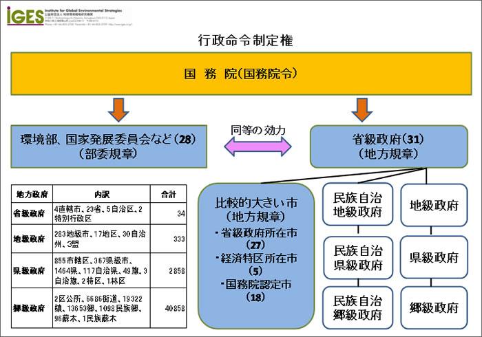 12-007】中国の環境法の概要(1) | SciencePortal China